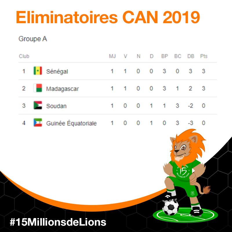 Après La Coupe du Monde place à la CAN 2019 !
